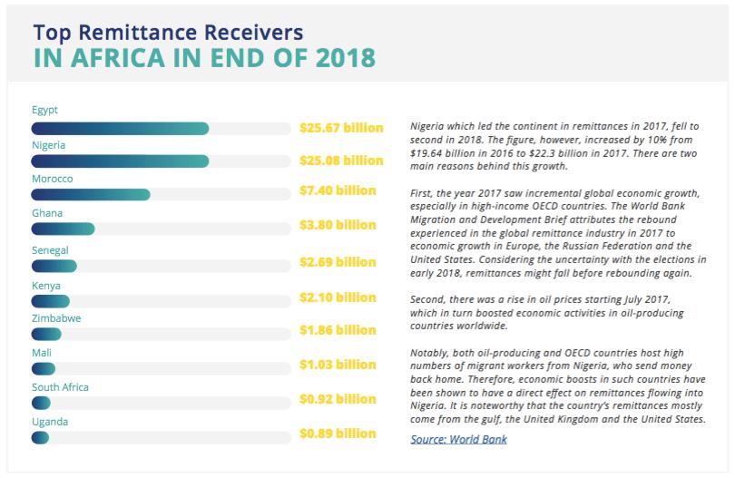 Africa remittance 2018