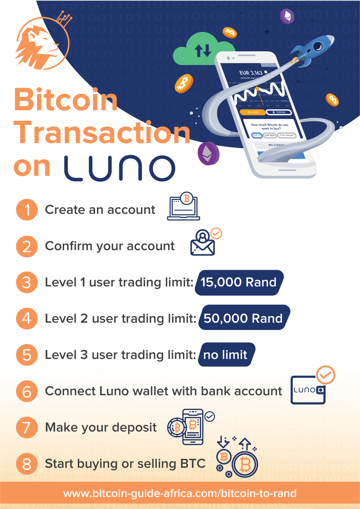 Bitcoin transactions on Luno