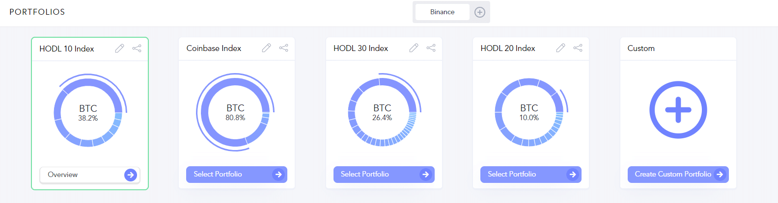 Hodlbot indices Hodl10, Hodl20 and Hodl30