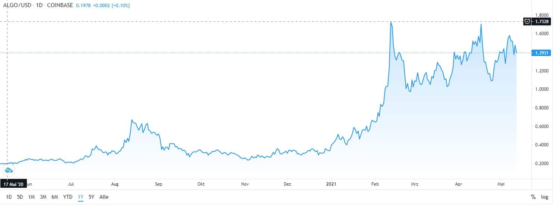best cryptocurrency Algorand chart