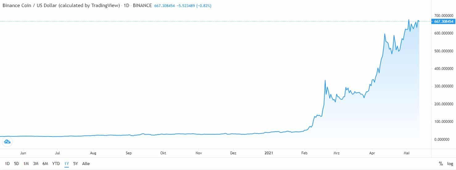 best cryptocurrency Binance chart