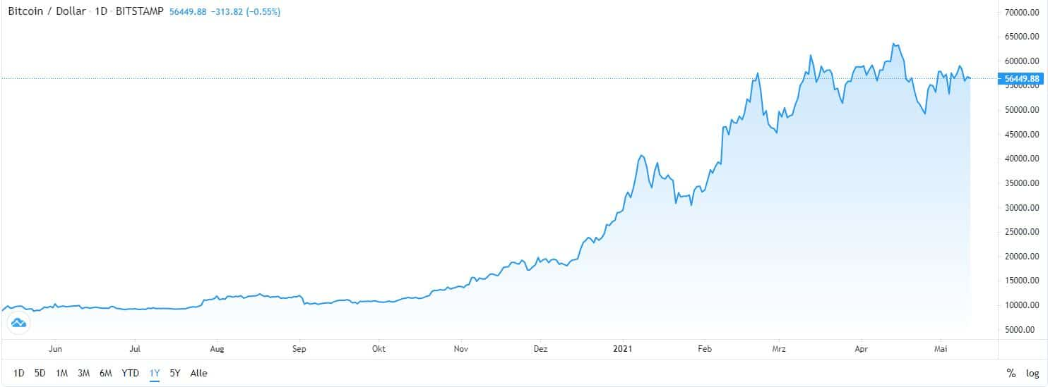 best cryptocurrency Bitcoin chart