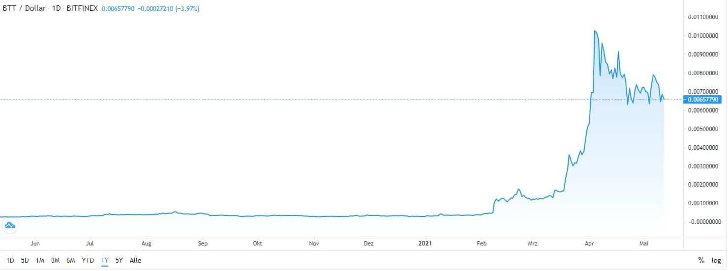 best cryptocurrency BitTorrent chart
