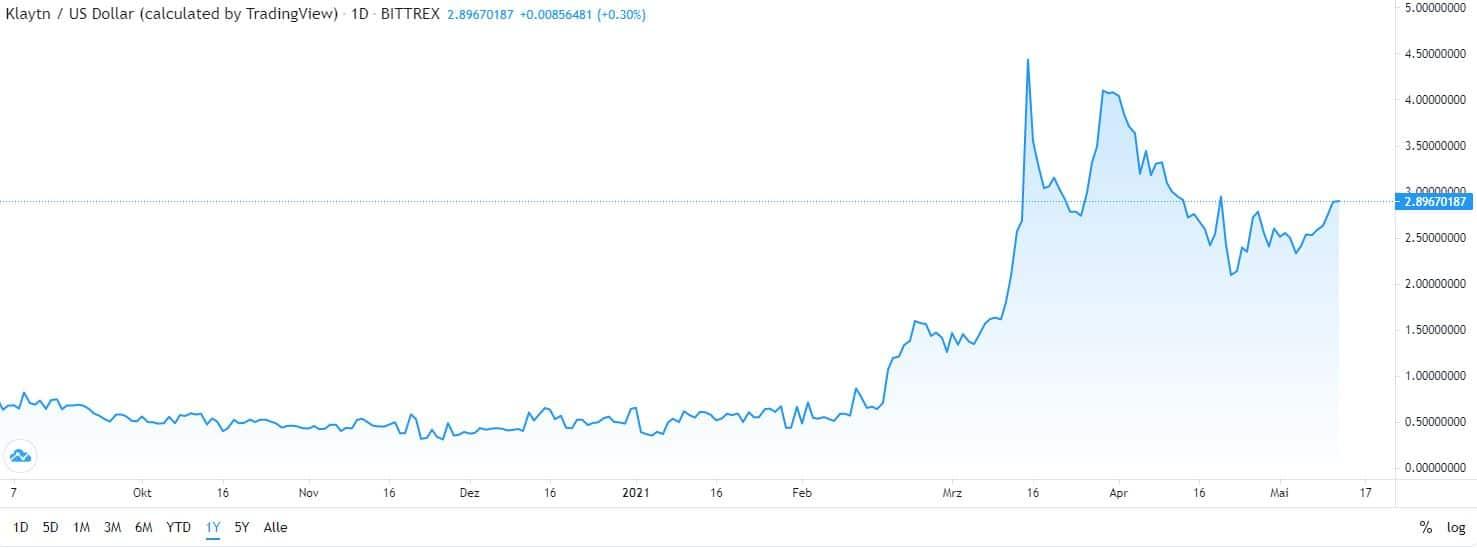 best cryptocurrency Klaytn chart