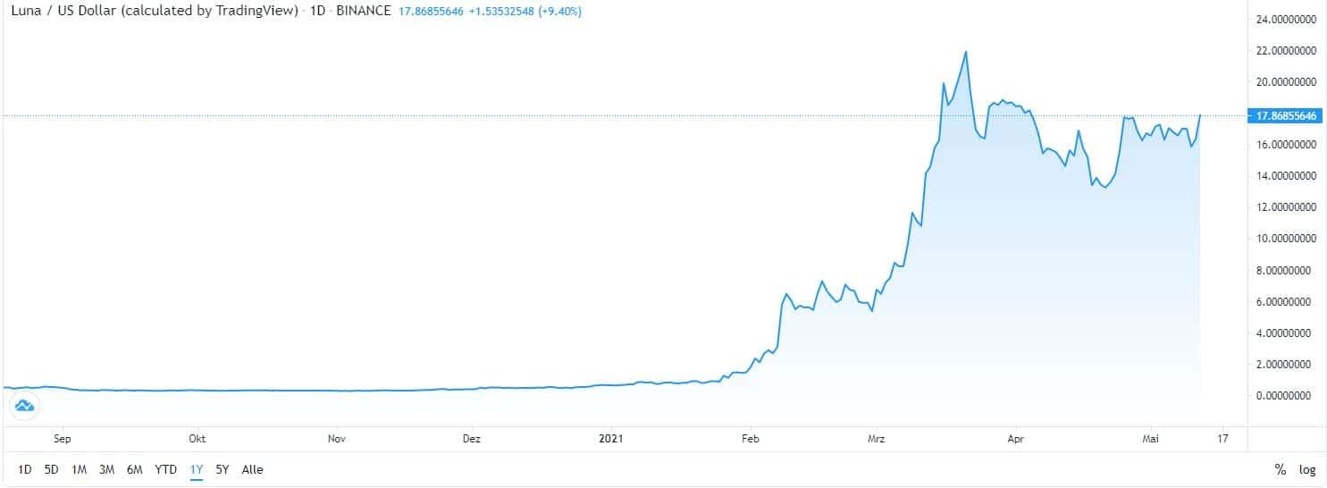 best cryptocurrency Terra Luna chart