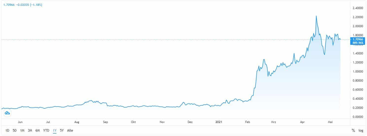 best cryptocurrency IOTA chart