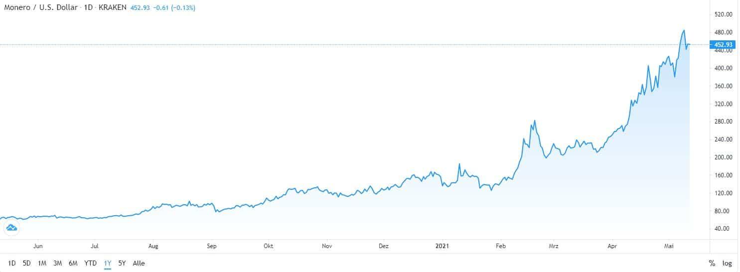 best cryptocurrency Monero chart