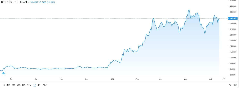 best cryptocurrency Poldakot chart